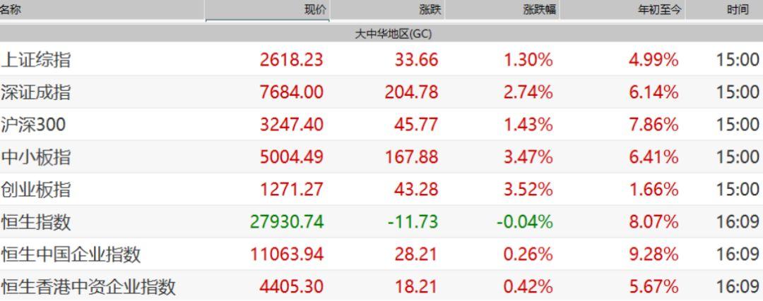 1月全球多个股市创历史同期最大涨幅_MSCI中国暴涨