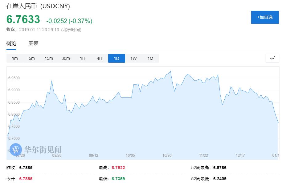 高盛上调人民币兑美元预期 未来12个月目标位6.70-Oanda