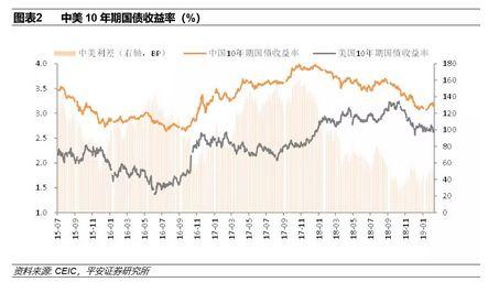 张明:2019年年初以来人民币兑美元汇率为何升值?