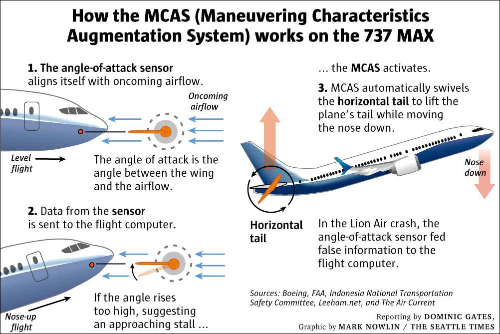 MCAS如何在737 MAX上运行 图自《西雅图时报》