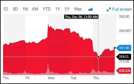 纽约证交所波音公司股价周四一度下跌 图源:Yahoo Finance