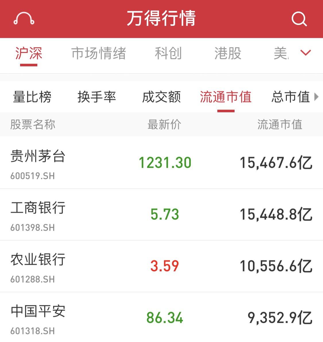 贵州茅台流通市值超工商银行 跃居沪深两市首位