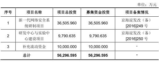 百元股左江科技股价踩高跷?半年净利1800万募资狂降 换手率63.27%