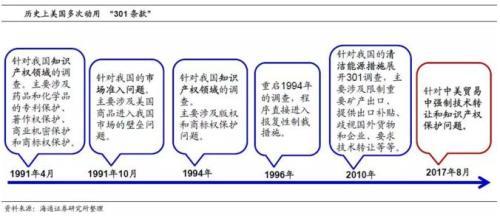 历史上美国多次动用301条款。图片来自海通证券研究院