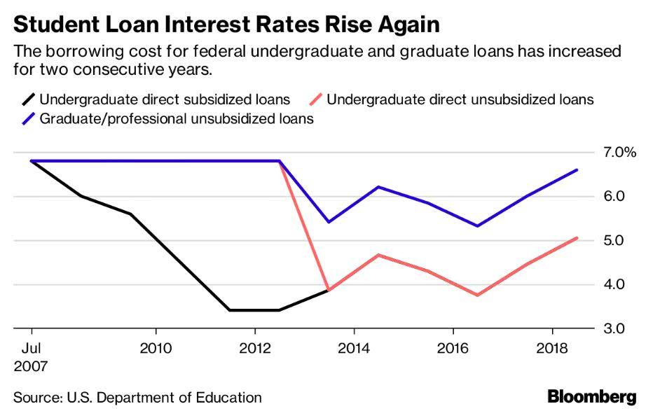 """美式""""助学贷"""":读完大学还到60多岁还没还完(图)"""
