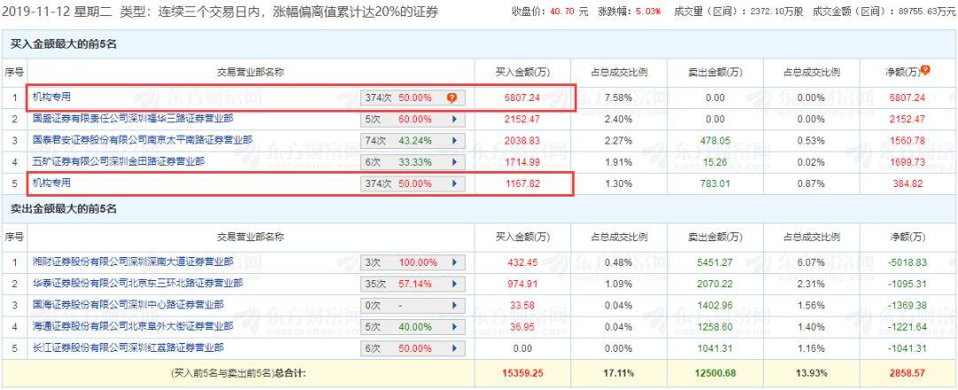 主題驅動股票池:TWS概念獲利機構大筆買入,明天看這2只龍頭!