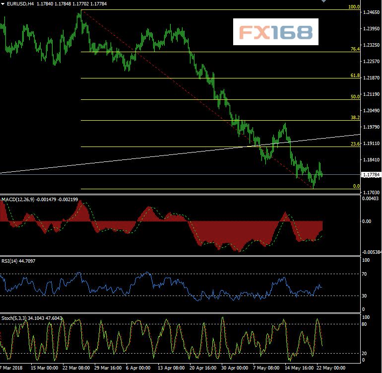 """美元""""一马当先""""!欧元和英镑5月23日最新交易策略FX"""