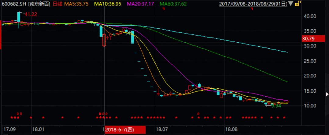 南京新百股价走势图