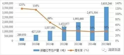 2009—2015年新疆红枣产量情况
