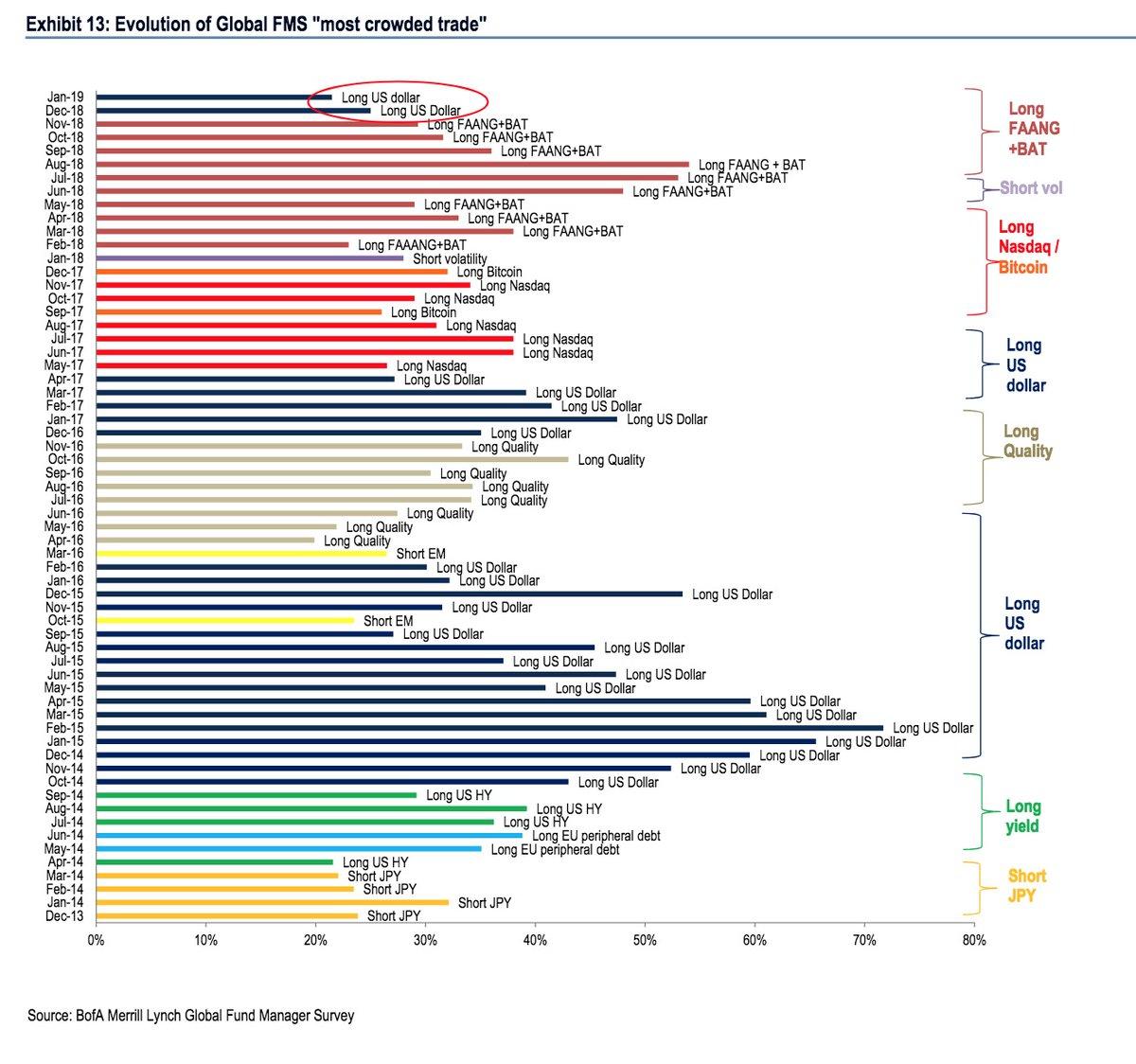 美银调查:做多美元蝉联最拥挤交易 贸易战仍是最大尾部风险_中国外汇交易数据下载