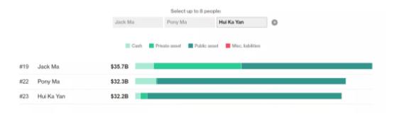 图片来源:彭博亿万富翁指数榜单