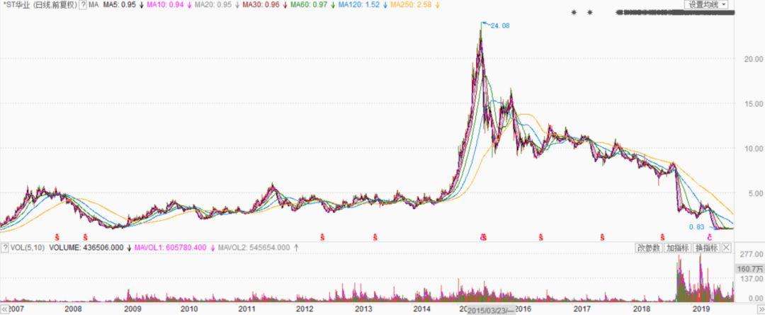 华铁股份控股权变更  新实控人欲打造全球供应商