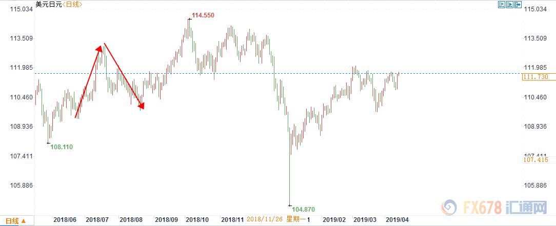 美日贸易战或来袭!美国要求减少逆差和日元汇率升值