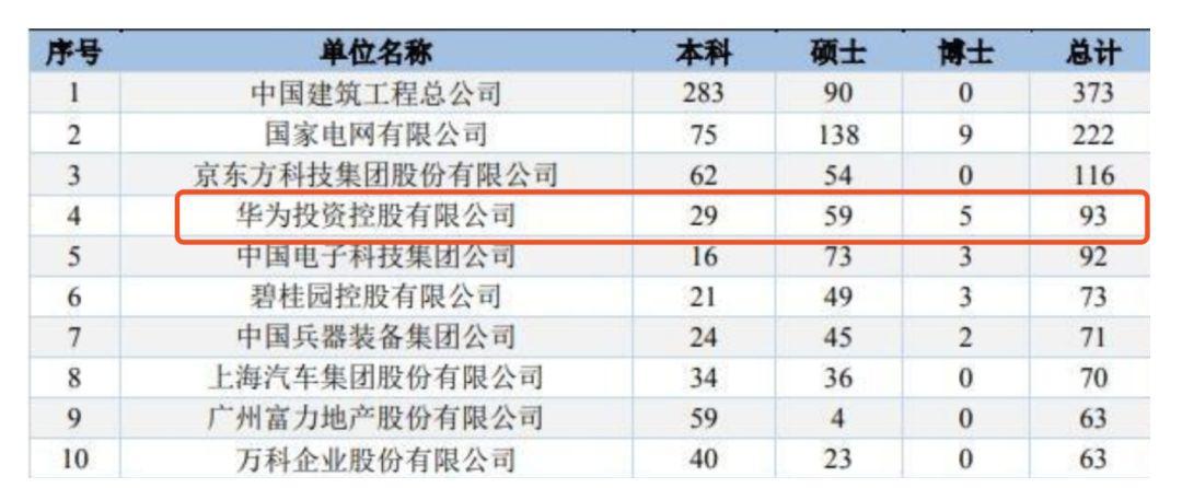 图片来源:《重庆大学2018届毕业生就业质量年度报告》