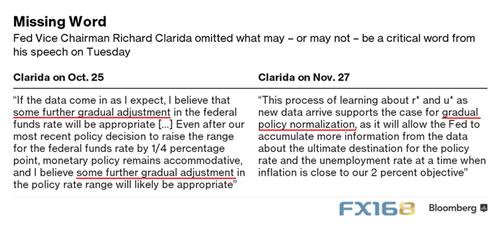 """美联储副主席讲话省略一关键词 利率路径更加""""神秘""""_City Credit Capital"""