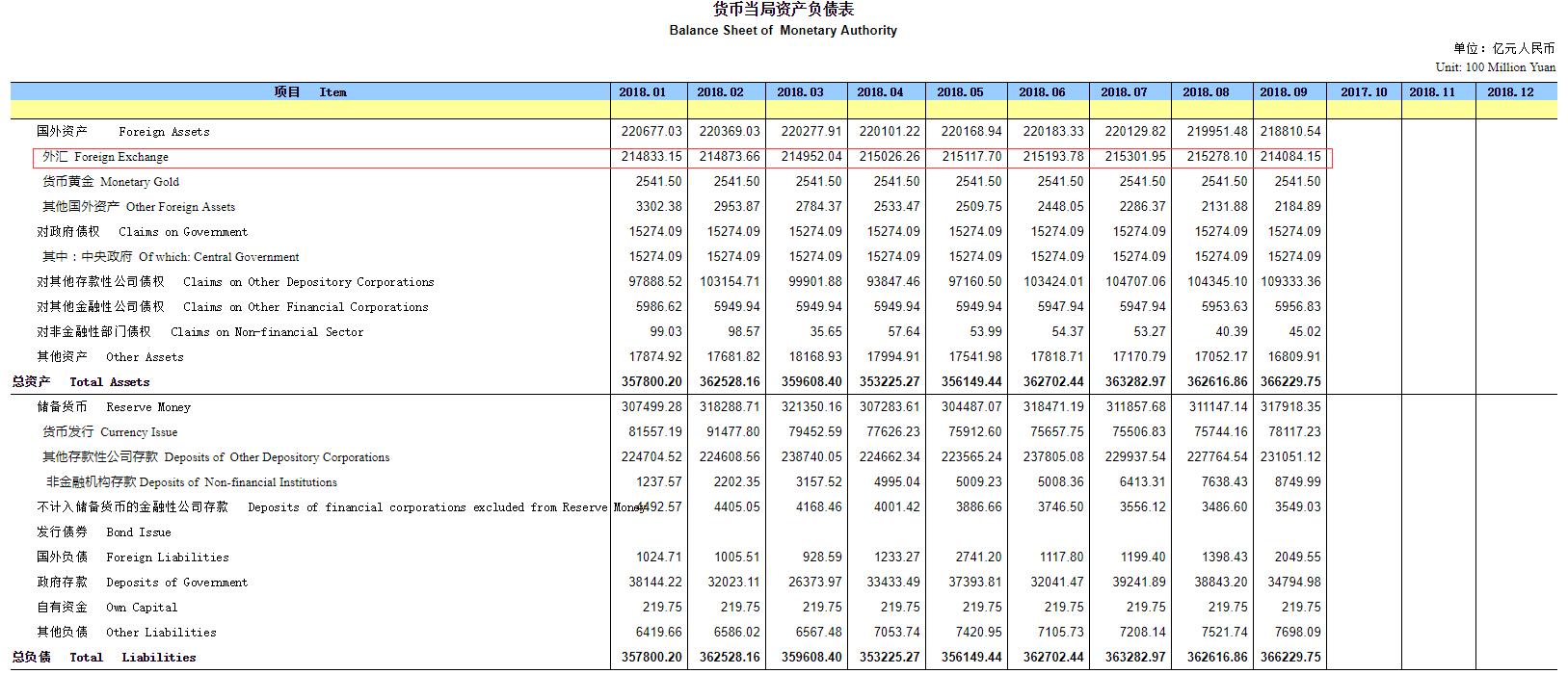 9月央行口径外汇占款减少近1200亿元 创2017年1月以来最大降幅