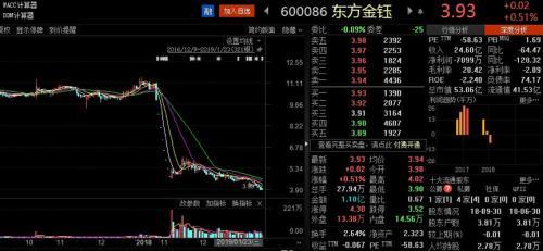 东方金钰陷债务危机 关联P2P平台欠中信资本近8.5亿