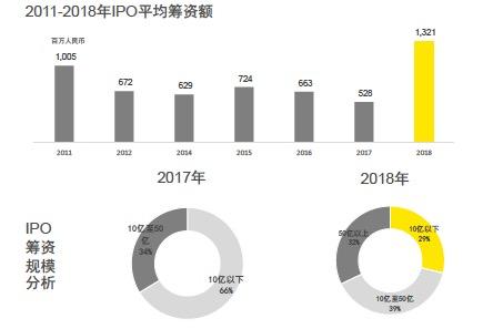 历年IPO平均筹资额。数据来源:安永