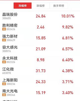 中芯国际光刻机供货被中止 替代概念股飙升(名单)