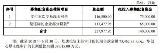 北京君正收购北京矽成蛇吞象 14亿募资现金缺口难补