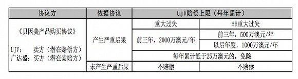 贝因美:出售达润工厂盖 因其无法完成协议采购量