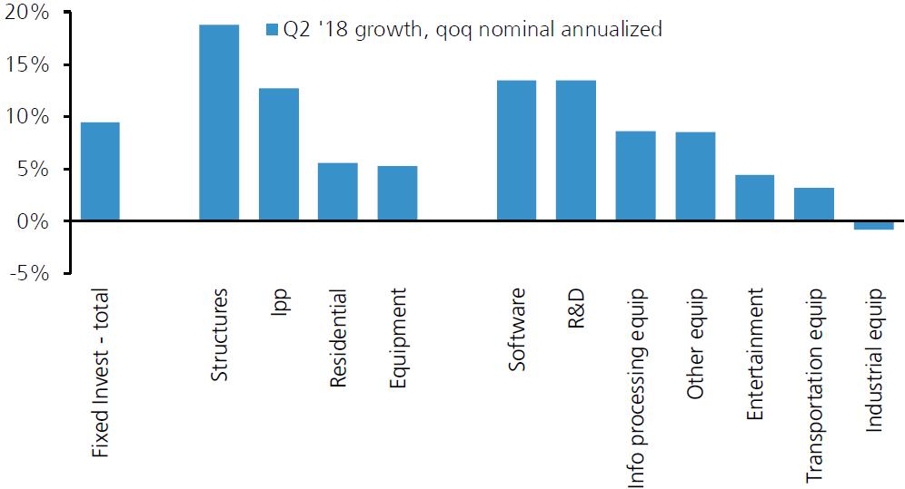 美国企业投资仍在增长,来源:瑞银