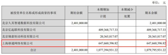 影视股集体走弱 北京文化跌超9%
