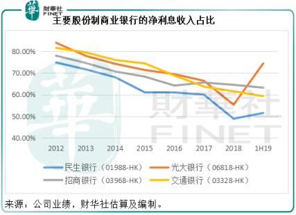 """""""光大银行:上半年的增长传奇有何启示?"""