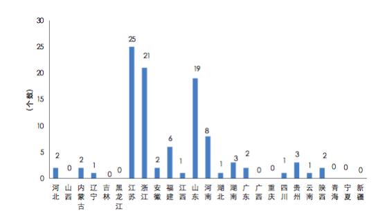 县域经济综相符竞争力百强县(市)省域分布
