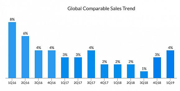 星巴克2019财年第一季度回增:中国市场前景依然堪忧