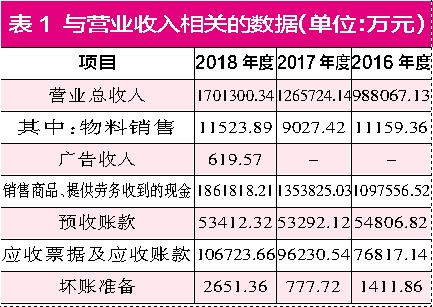 耐克单季大中华区销售超百亿:潮鞋猛赚,炒鞋助涨?