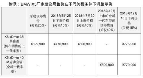 BMW X5 厂家建议零售价调整比例表