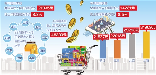 31个省区市公布18年前三季度居民收入和消费数据 消费结构不可逆转