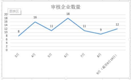 审核企业数量情况,数据来源:IPO日报整理统计