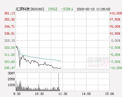 快讯:汇顶科技跌停 报于295.47元