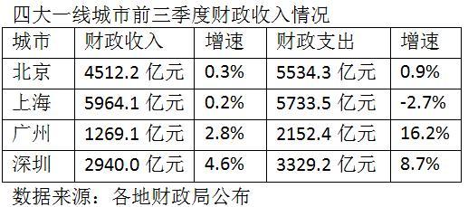 一线城市三季财政盘点:广州支出增16.2% 上海急刹车