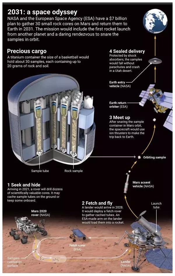火星采样返回任务四个步骤。 来源:美国《科学》杂志网站
