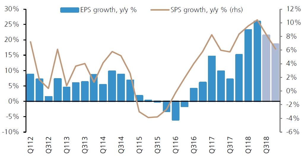 EPS和销售收入保持高速增长,来源:瑞银