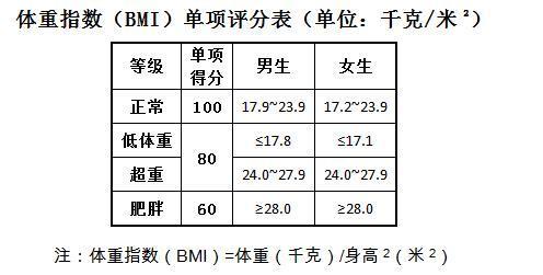 大學生體重指數評分標準