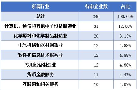 ▲IPO待审企业情况撮要 数据来源:东方财富