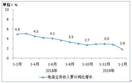 图1 2018年2月-2019年2月电信业务收入累计增速完成情况