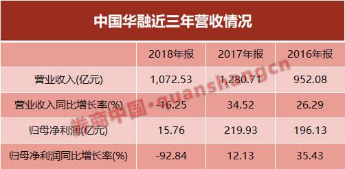 中国华融交三年最差答卷:净利降九成 子公司业绩跳水