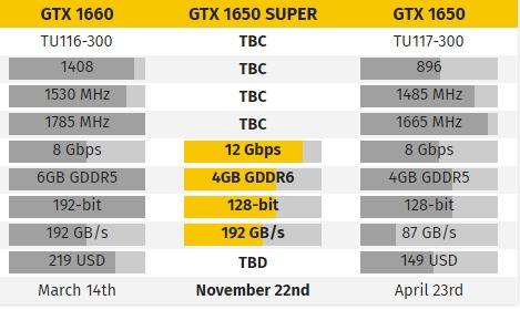GTX1650 Super显卡或11月22发布