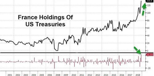 中国一连6个月减持美债 持仓范围创一年半新低