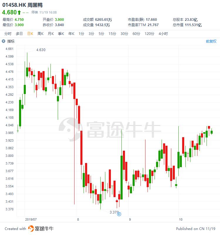 周黑鸭大涨20%!启动特许经营模式,市场逻辑变了?