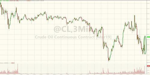 (美国WTI原油3分钟图,来源:Zerohedge、FX168财经网)