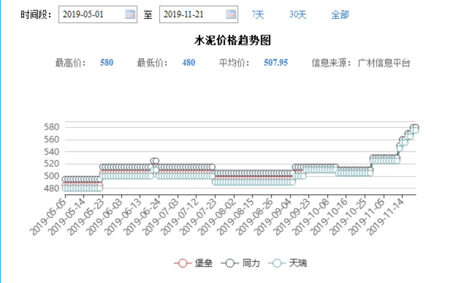 数据来源:广材信息平台