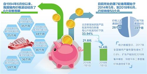 猪周期新挑战:肉价已连续低迷两年 卖一头猪亏140元