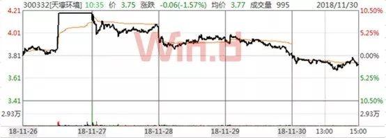 在上周,同样惊心动魄的还有国际油价。