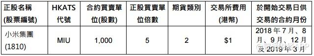 港交所公告:小米上市成功将于7月9日推出小米股票期货与期权